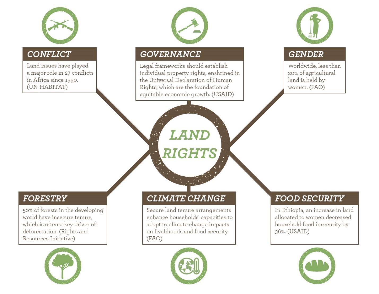 land-tenure